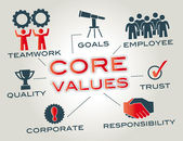 Core Values — Vettoriale Stock