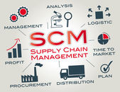 SCM supply chain management — Stock Vector