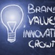 Brand values innovation & growth, lightbulb on blackboard — Stock Photo