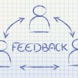 Feedback process, design with group of people interacting — Stock Photo