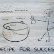 ������, ������: Recipe for success