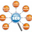 Search Engine Optimization SEO plan — Stock Vector