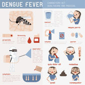 Dengue fever set — Wektor stockowy