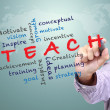 Teach concept — Stock Photo #41897865