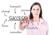 Young business woman writing success diagram on glass board with marker, white background. — Stock Photo