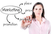 Young business woman writing marketing concept - product, price, place, promotion. — Foto de Stock