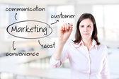 молодые бизнес-леди, написание концепции маркетинга - клиента, стоимости, удобства, коммуникации. управление фон. — Стоковое фото
