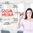 Young businesswoman drawing social media diagram concept. Office background. — Stock Photo #46296433