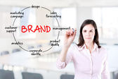 Businesswoman with marker drawing brand circled diagram concept. Office background. — Stock Photo