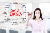 Young businesswoman drawing social media diagram concept. Office background. — Stock Photo
