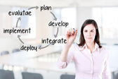 Businesswoman writing business improvement cycle plan - develop - integrate - deploy - implement - evaluate. Office background. — Stock Photo