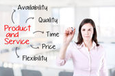 Business woman writing product and service attribute. Office background. — Stock Photo