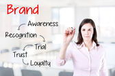 Business woman writing brand loyalty development concept. Office background. — Stock fotografie