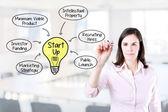 Zakenvrouw tekening een opstarten business model concept. office achtergrond — Stockfoto