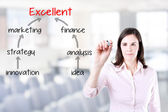 Business woman drawing a marketing plan to excellence. Office background. — Stock Photo
