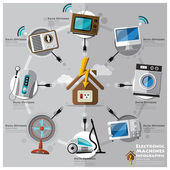 Electronic Machine And House Flat Icon Business Infographic — Stock Vector