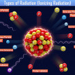 Types of Radiation (Ionizing Radiation) — Stockfoto #37904795
