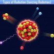 Types of Radiation (Ionizing Radiation) — Stockfoto #37904803