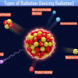 Types of Radiation (Ionizing Radiation) — Stockfoto #37904807