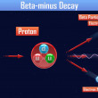 Stock Photo: Beta-minus Decay
