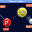 Stock Photo: Electron capture