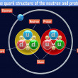 Stock Photo: Quark structure of neutron and proton
