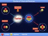 Reacción de tritio con deuterio — Foto de Stock