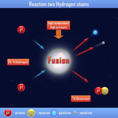 Reaction two Hydrogen atoms — Stock Photo