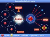Reaktion fyra väteatomer — Stockfoto