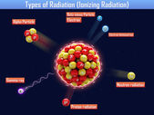 Types of Radiation (Ionizing Radiation) — Stock Photo