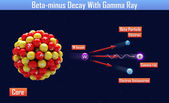 Beta-minus Decay With Gamma Ray — Stock Photo