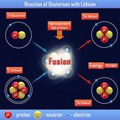 Reaction of Deuterium with Lithium — Stock Photo