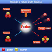 Reaction of Helium-3 with Helium-3 — Stock Photo