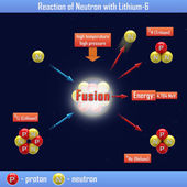 Reaction of Neutron with Lithium-6 — Stock Photo
