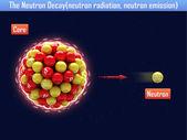La desintegración de neutrones (radiación de neutrones, la emisión de neutrones) — Foto de Stock