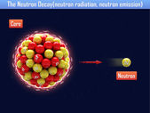 The Neutron Decay(neutron radiation, neutron emission) — Stock Photo