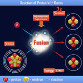 Reaction of Proton with Boron — Stock Photo