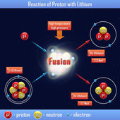 Reaction of Proton with Lithium — Stock Photo