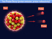 Two-Proton Decay (proton emission, proton radioactivity) — Стоковое фото