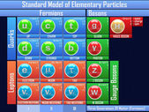 Standard Model of Elementary Particles — Stock Photo