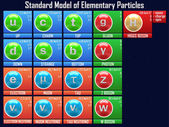 Standard Model of Elementary Particles — Foto Stock