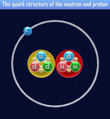 The quark structure of the neutron and proton — Stock Photo