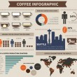 Постер, плакат: Coffee infographic