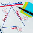 Stock Photo: Project Fundamentals Diagram