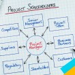 Stock Photo: Project Stakeholders Diagram