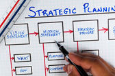 Strategic Planning Fundamentals Diagram — Stock Photo