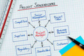 Project Stakeholders Diagram — Stock Photo