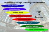 Strategic Planning Fundamentals Diagram — Stock Photo