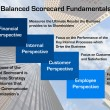 Balanced Scorecard Fundamentals Diagram — Stock Photo #47102145