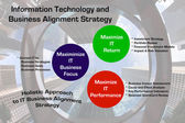 Information Technology and Business Alignment Strategy — Stock Photo